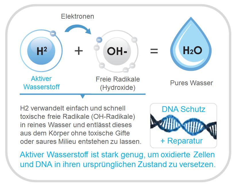 Freie Radikale und Wasserstoff Wasser